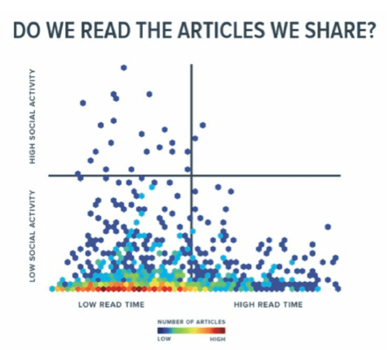 do we read the articles we share