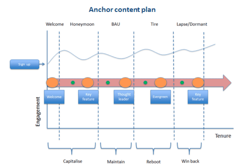Anchor content is the key to getting your content machine to