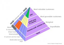 customer value model