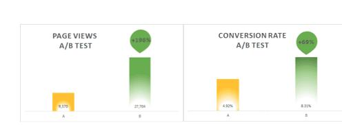 page views conversion rate chart