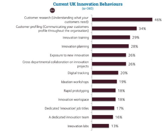 innovation behaviours