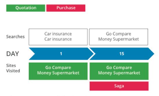 car insurance purchase