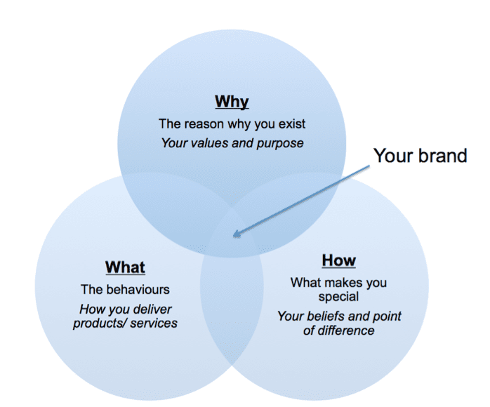 Brand Venn Diagram Smart Insights