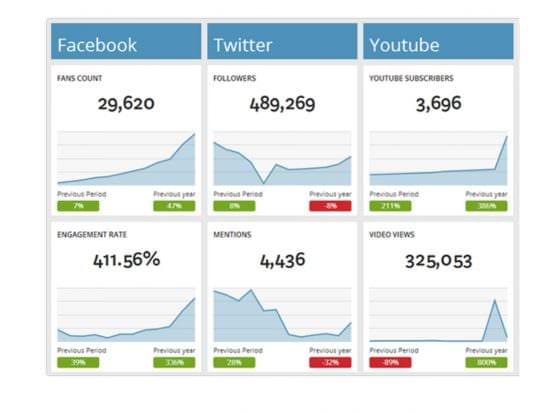Dash.this social media dashboard