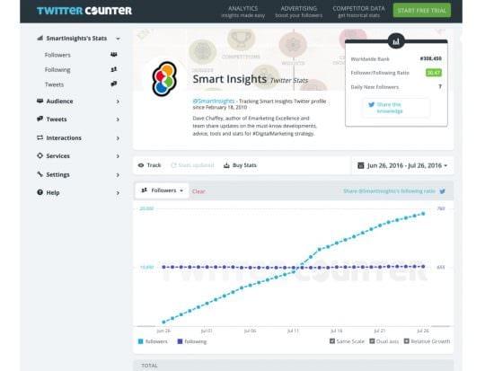 Twittercounter follower chart for Smart Insights