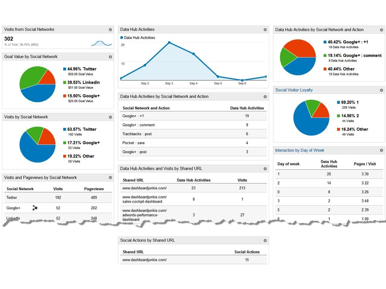 Marketing Activity Report Template – Employee Weekly Report