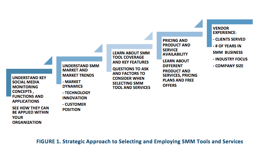 strategic-approach-to-selecting-smm-tools-and-services