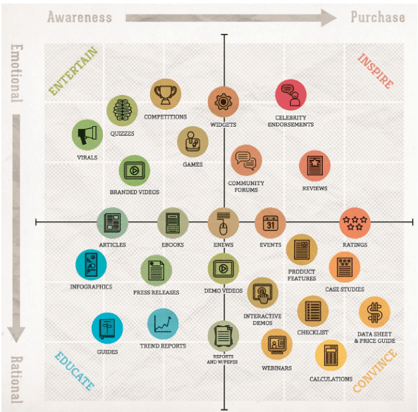 content marketing matrix smart insights