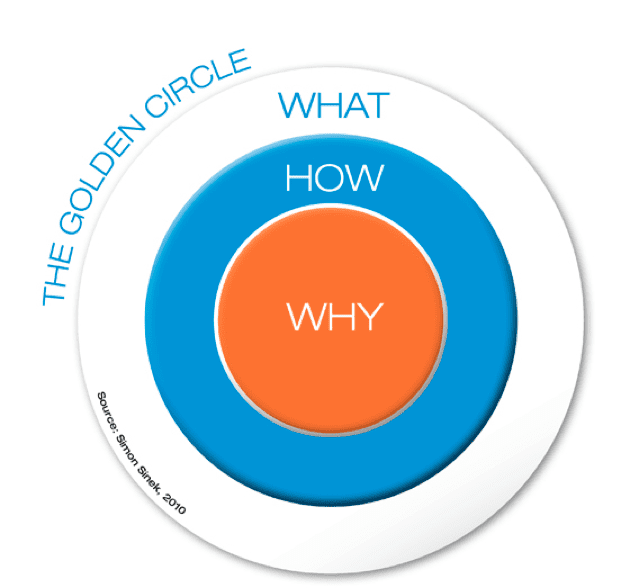 marketing model golden circle