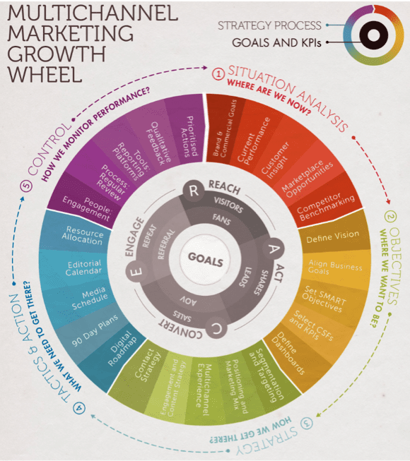 multichannel marketing growth wheel smart insights