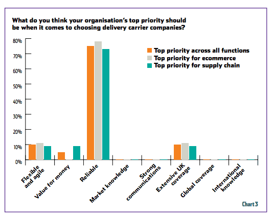 top priority for ecommerce delivery chart