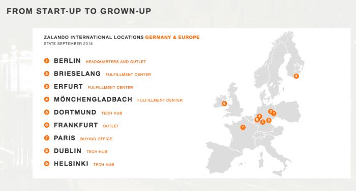Zalando growth case study