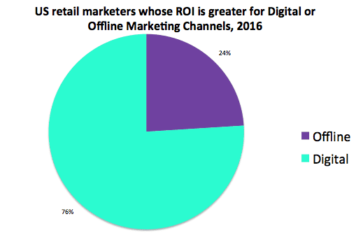 Marketing ROI from digital vs offline