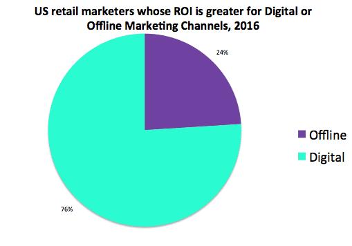 Marketing ROI from digital vs offline