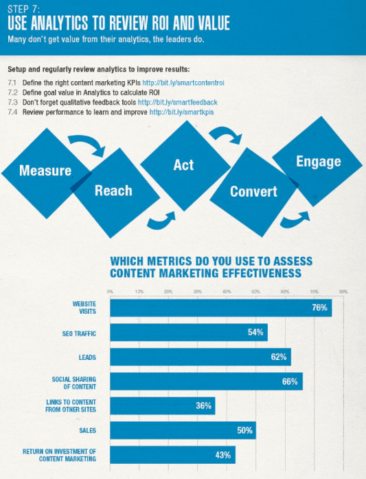 Metrics used for measuring Content Marketing