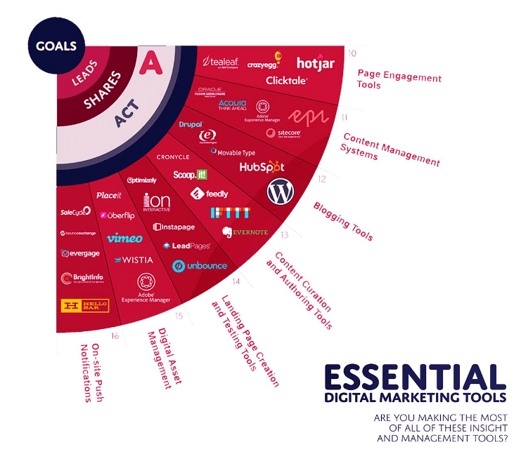 5 essential content curation tools smart insights essential content curation tools malvernweather Image collections