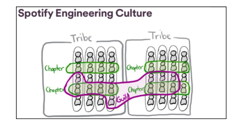 Spotify's team structure