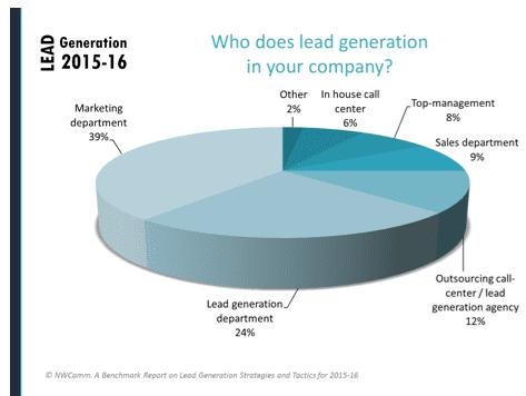 lead generation 2015