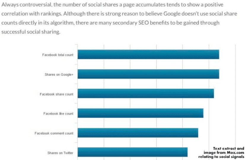 social shares correlate with rankings