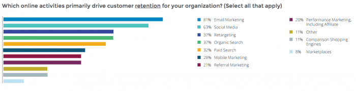 Which online activities primarily drive customer retention for your organization?