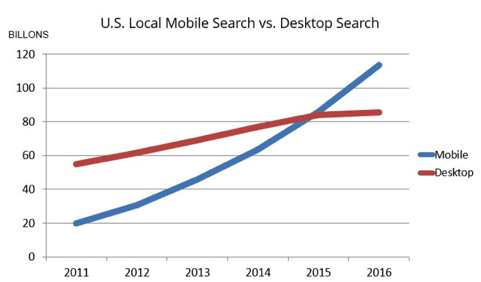 US Desktop vs mobile searches