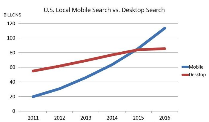 Graph highlighting mobile versus desktop searches