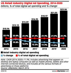2016 US Digital Marketing Budgets: Statistics and Trends