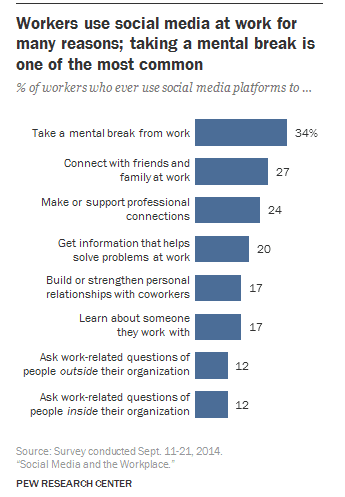 What US Adults use social media for at work