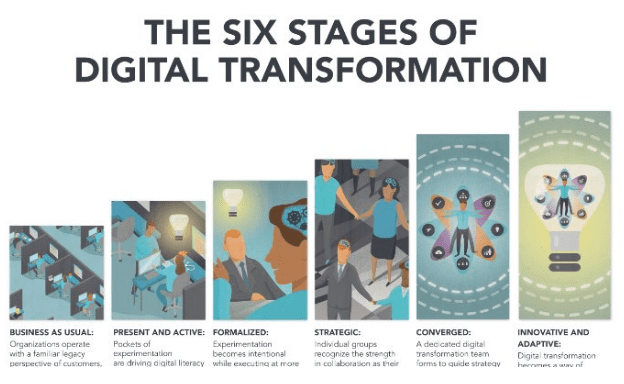brian solis 6 stages of digital transformation