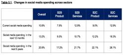 change in social media spend across time