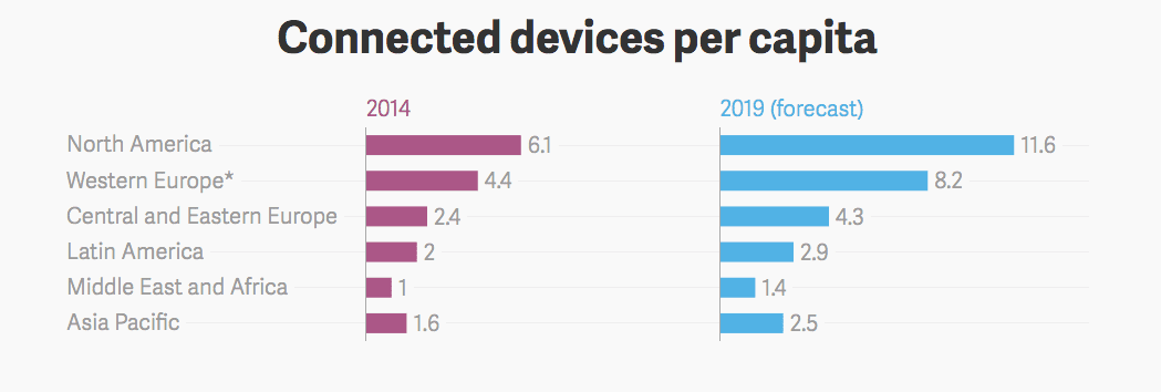 connected devices per person