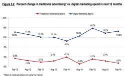digital vs traditional ad spend