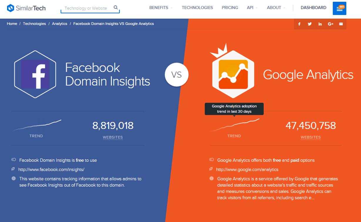google_FB_compare