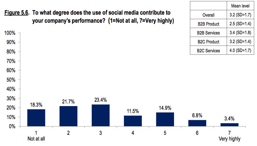 social having little impact on bottom line