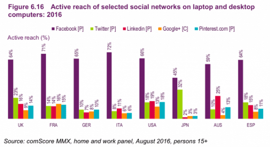 social-media-use-by-country-550x301 digital marketing - AOFIRS