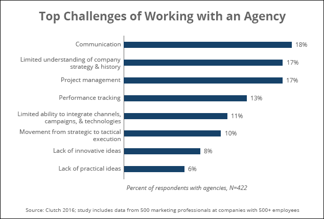 top_challenges_of_working_with_an_agency