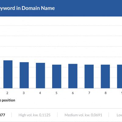 Usage of keyword in Domain Name