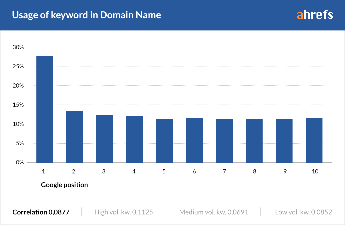 Usage of keyword in Domain Name [#ChartoftheDay]