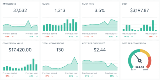 Analytics reports ROI
