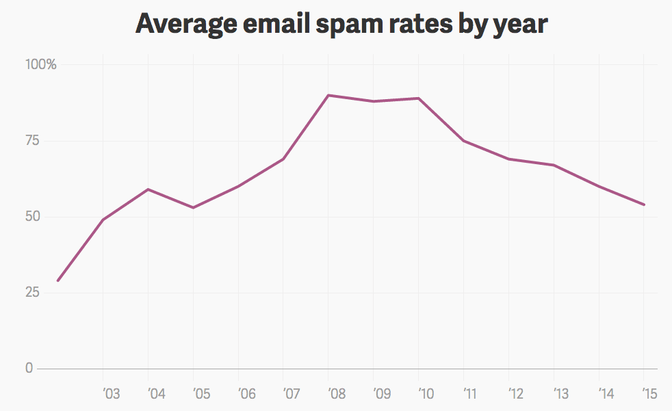 Average Email Spam Rates by Year