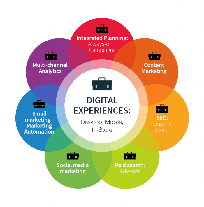 8 core digital marketing activities