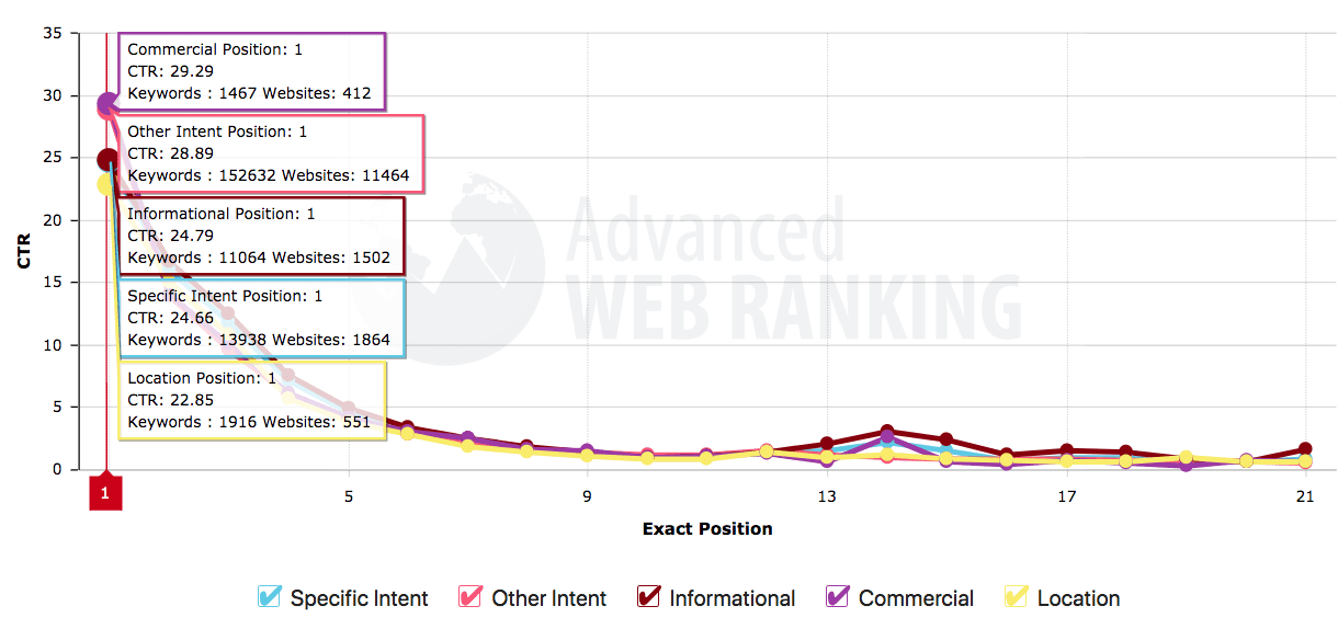 Comparison of Google clickthrough rates by position | Smart Insights