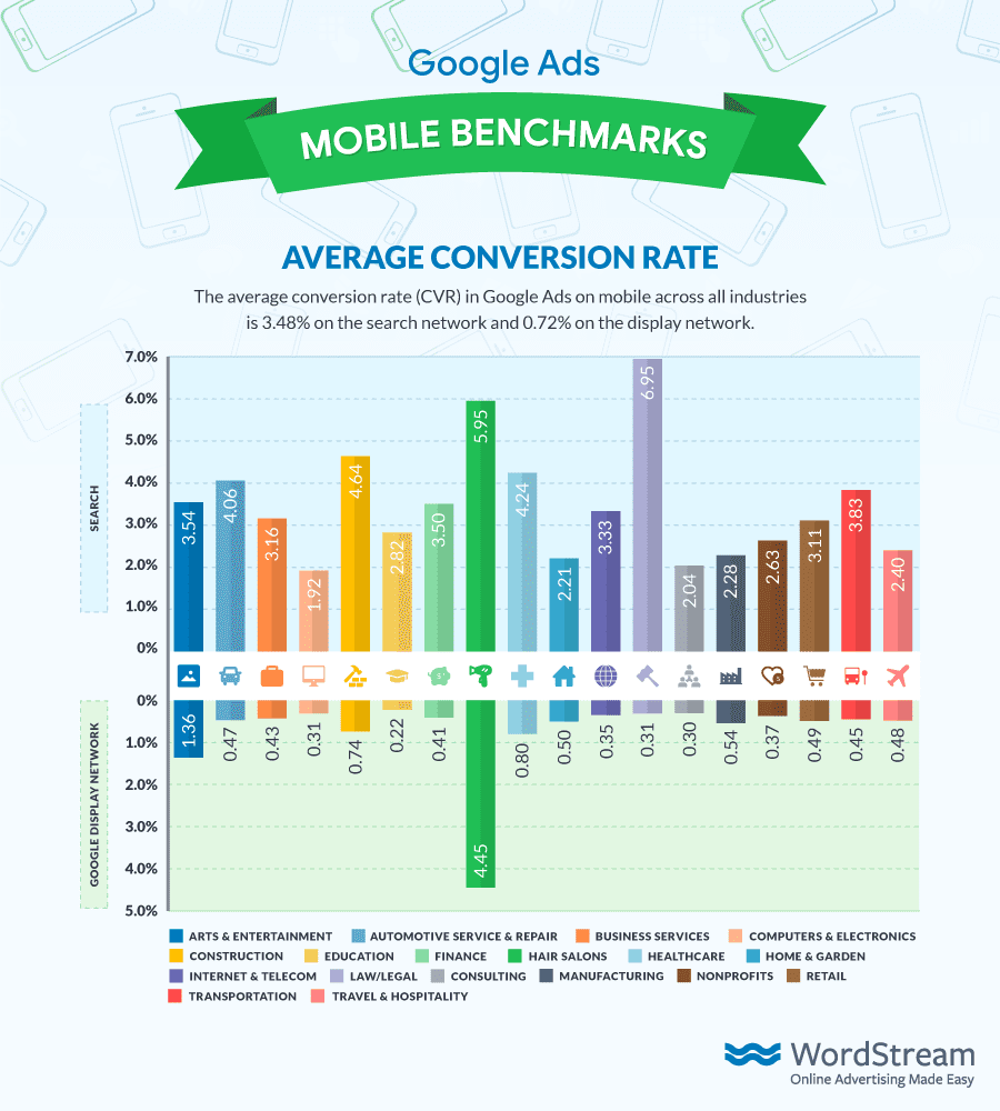 Google Ads Conversion Rate Averages By