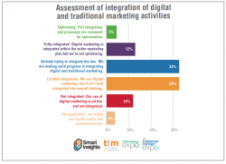 Few businesses successfully integrating digital and traditional marketing [#ChartoftheDay]