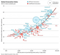 Britain and America leading on global innovation [#ChartoftheDay]