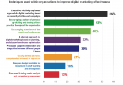 Most commonly used digital marketing tactics in 2016