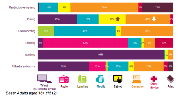 Proportion of time attributed to activity types, by device