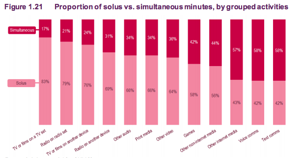 Proportion of solus vs. simultaneous minutes, by grouped activities