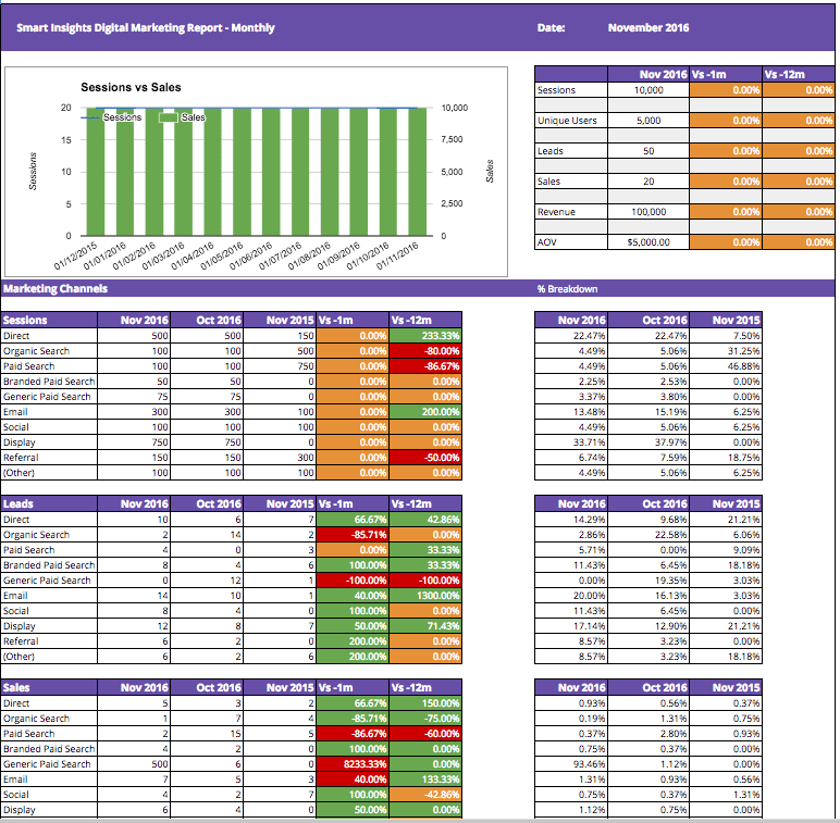 smartinsights-google-analytics-dashboard