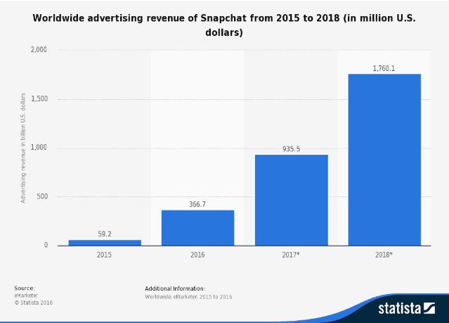 Worldwide advertising revenue of Snapchat